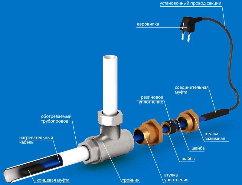 Схема саморегулирующегося кабеля