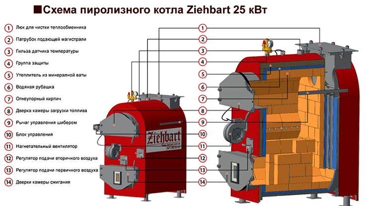 Составные элементы на примере конкретного оборудования