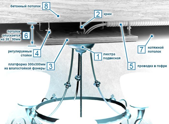 Схема крепления осветительного оборудования