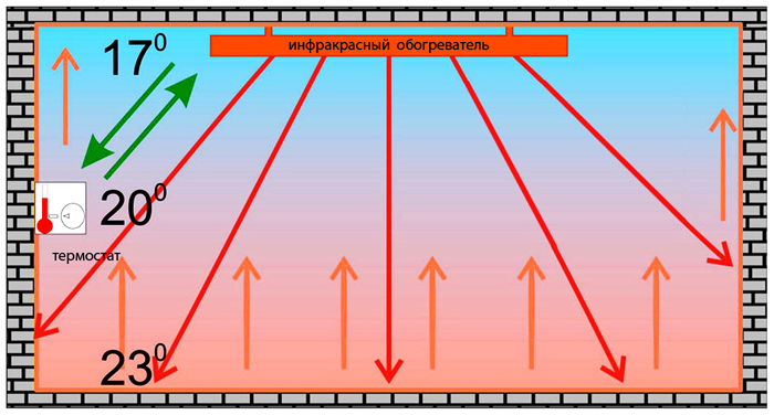 Схематичное изображение работы
