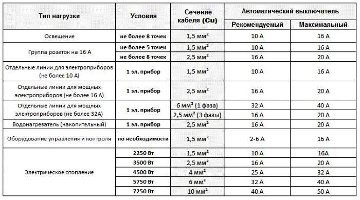 Расчет сечения провода с учетом разных видов нагрузки