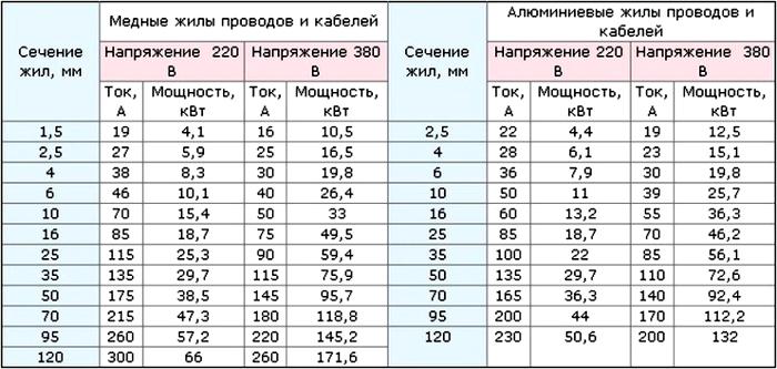 Такая таблица поможет подобрать оптимальные параметры