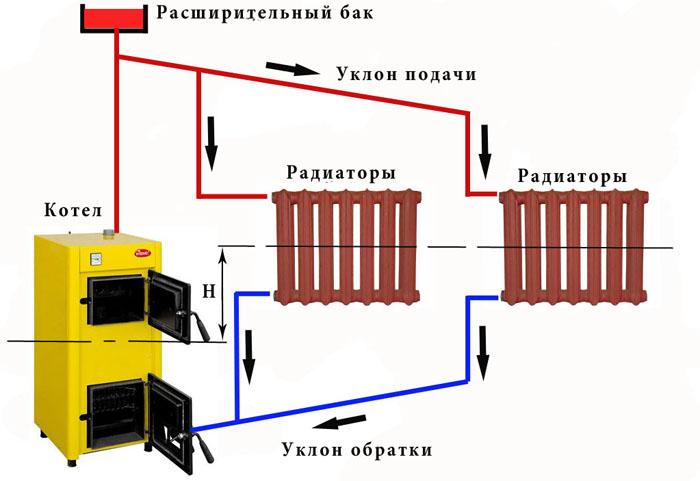 Вариант схемы отопления частного дома с естественной циркуляцией