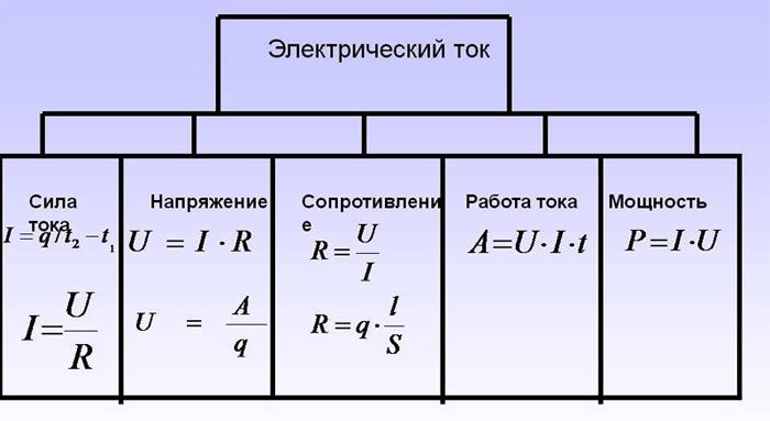 Стандартные формулы для определения силы тока