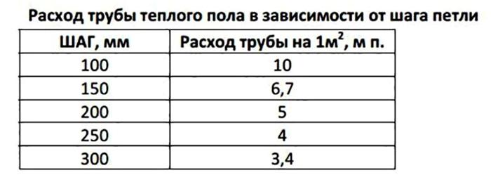 В таблице представлен примерный расчет