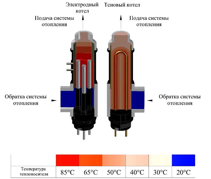 Разные виды нагревателей