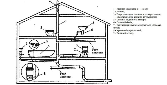 Схема расположения главного коллектора