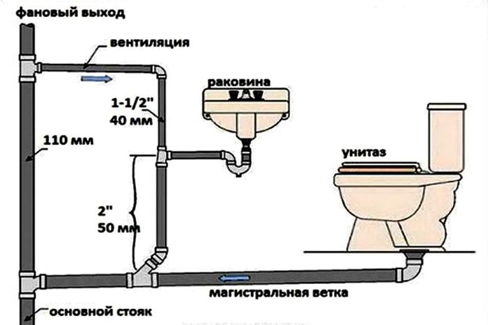 Схема устройства вентиляционного стояка