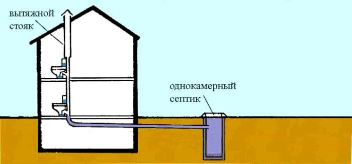 Пример переполненной емкости