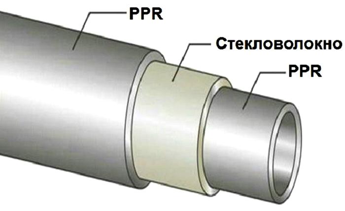 Структура армированной конструкции из полипропилена
