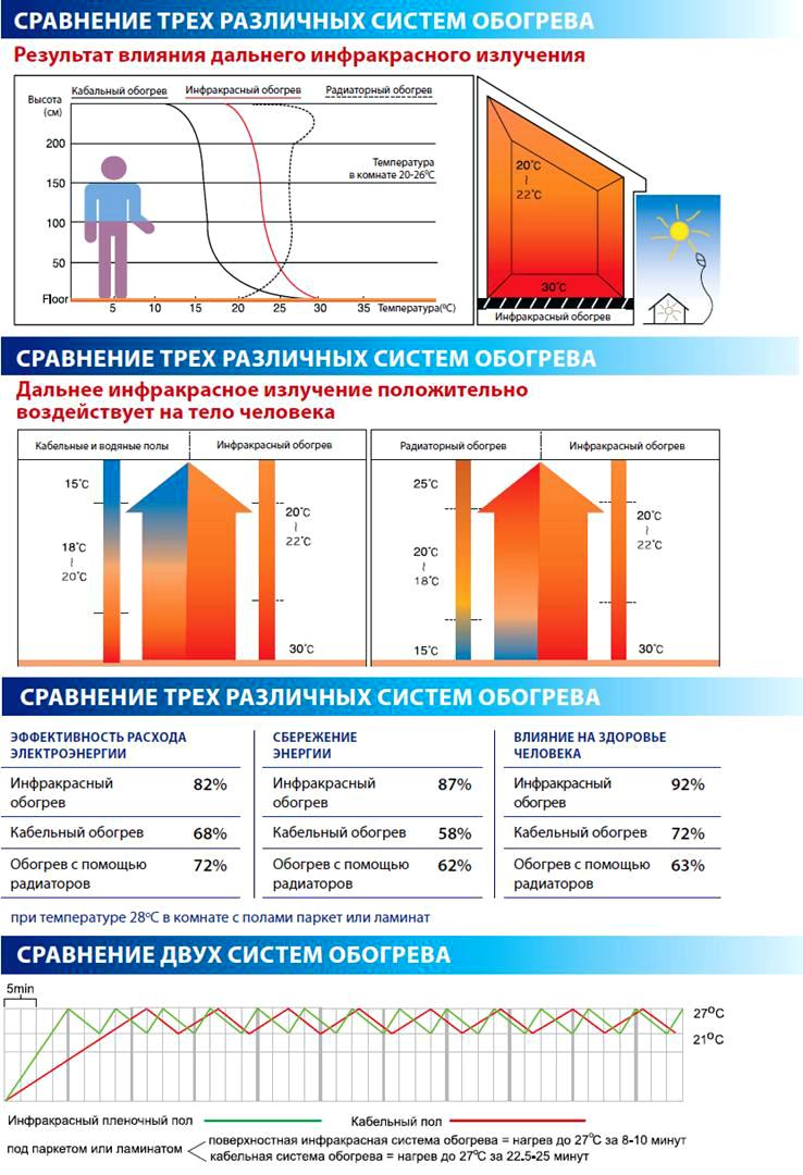 Таблица распределения тепла в помещении и влияния инфракрасного излучения на человека