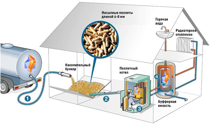 Отопление с применением пеллет