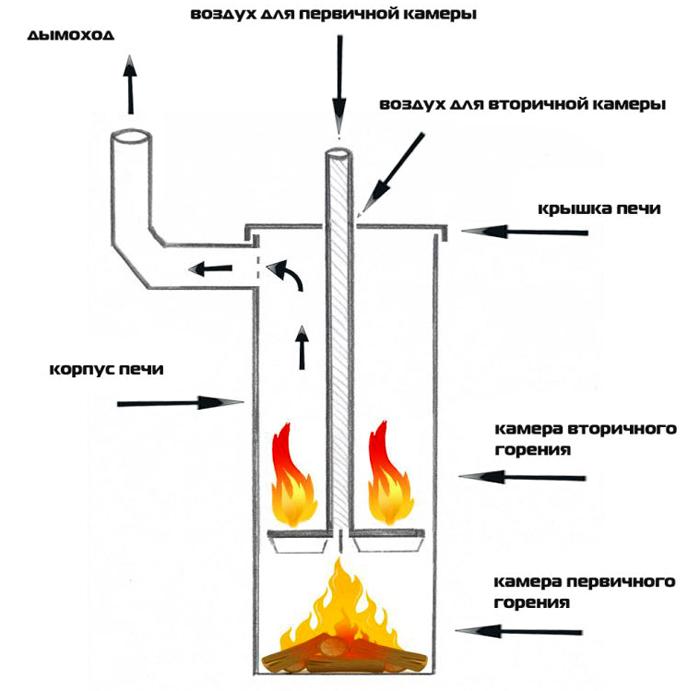 Схема простого котла длительного горения на дровах